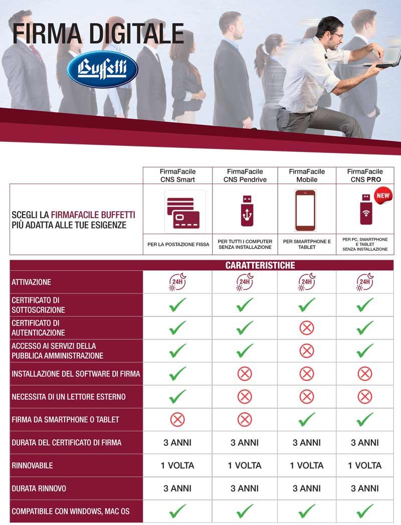 Firma-Digitale-puntocontabile-buffetti